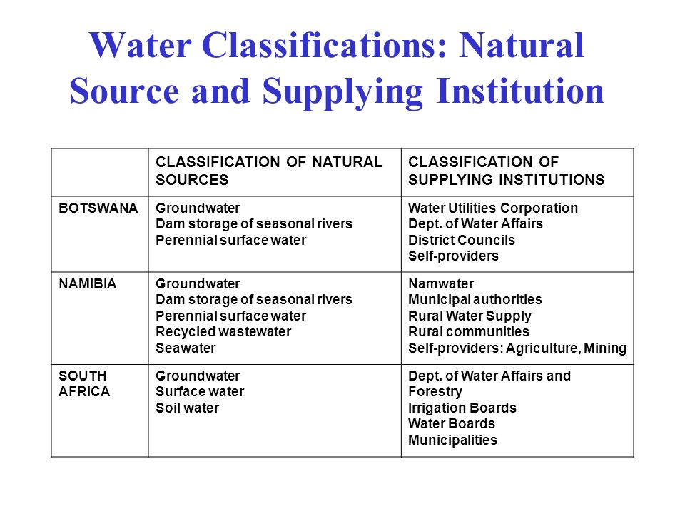 Water Classifications: Natural Source and Supplying Institution CLASSIFICATION OF NATURAL SOURCES CLASSIFICATION OF SUPPLYING INSTITUTIONS BOTSWANAGroundwater Dam storage of seasonal rivers Perennial surface water Water Utilities Corporation Dept.