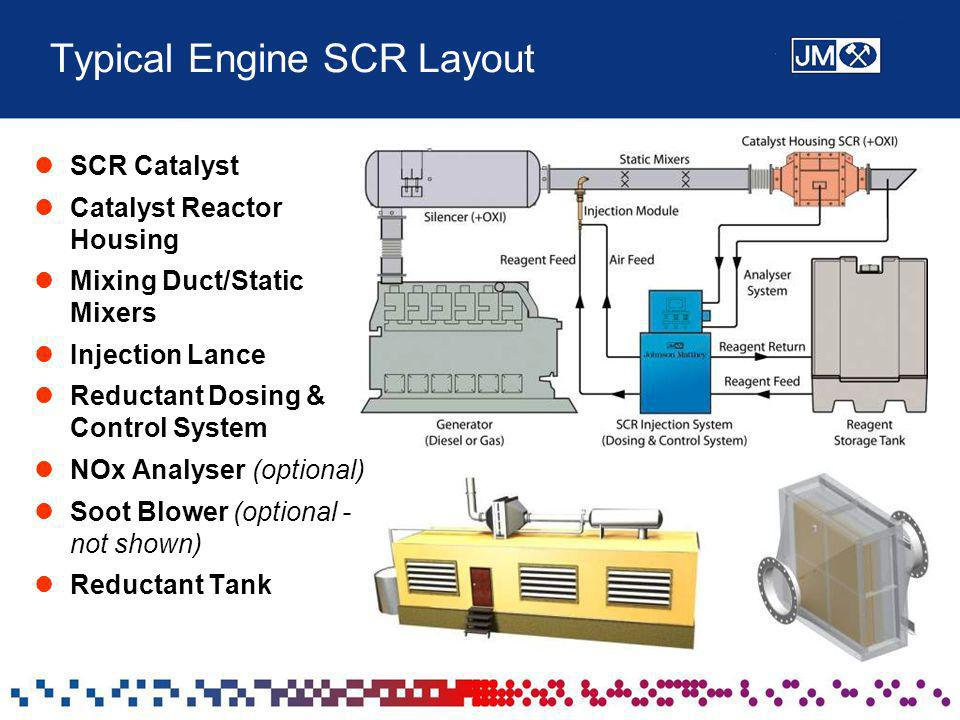 Typical Engine SCR Layout SCR Catalyst Catalyst Reactor Housing Mixing Duct/Static Mixers Injection Lance Reductant Dosing & Control System NOx Analys