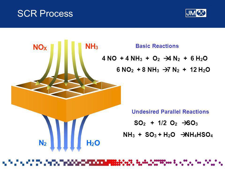 SCR Process 4 NO + 4 NH 3 + O 2 4 N 2 + 6 H 2 O 6 NO 2 + 8 NH 3 7 N 2 + 12 H 2 O Undesired Parallel Reactions SO 2 + 1/2 O 2 SO 3 NH 3 + SO 3 + H 2 O NH 4 HSO 4 NO X NH 3 N2N2 H2OH2O Basic Reactions