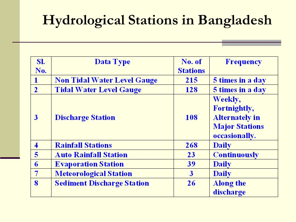 Hydrological Stations in Bangladesh