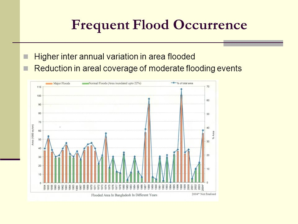 Frequent Flood Occurrence Higher inter annual variation in area flooded Reduction in areal coverage of moderate flooding events