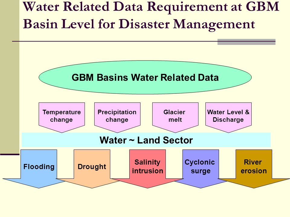 Water Related Data Requirement at GBM Basin Level for Disaster Management Water ~ Land Sector Flooding Cyclonic surge Drought Salinity intrusion River erosion GBM Basins Water Related Data Temperature change Precipitation change Water Level & Discharge Glacier melt