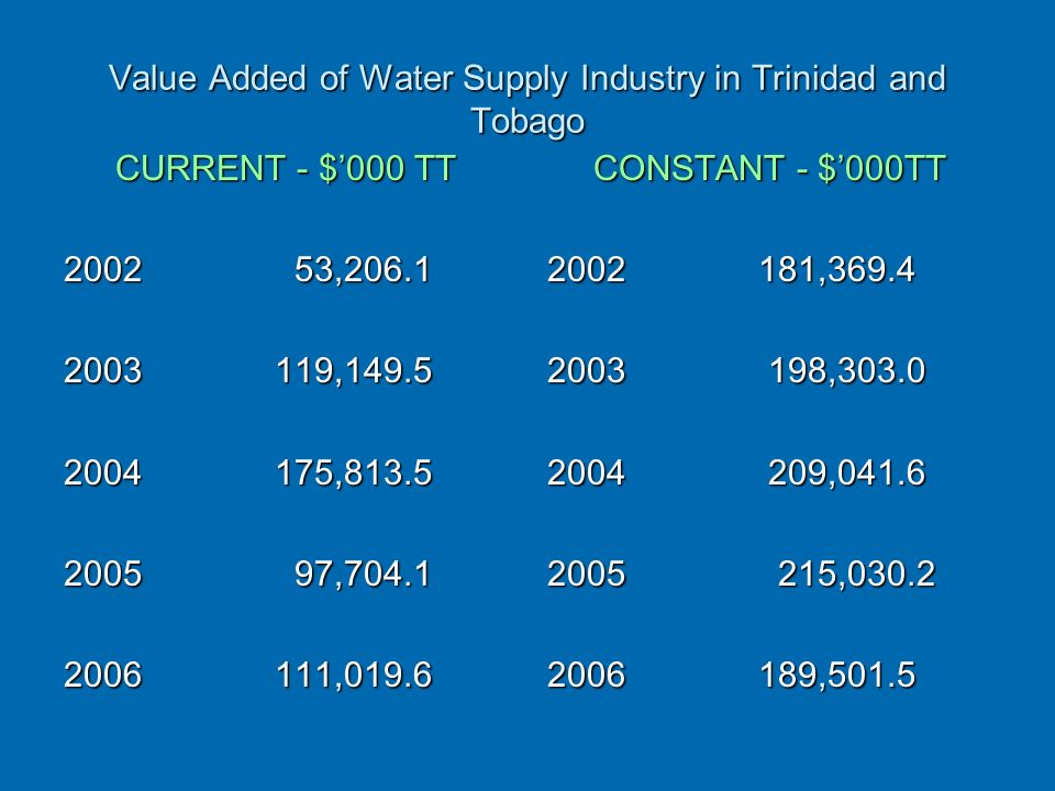 Value Added of Water Supply Industry in Trinidad and Tobago CURRENT - $000 TT 2002 53,206.1 2003119,149.5 2004175,813.5 2005 97,704.1 2006111,019.6 CONSTANT - $000TT 2002181,369.4 2003 198,303.0 2004 209,041.6 2005 215,030.2 2006189,501.5