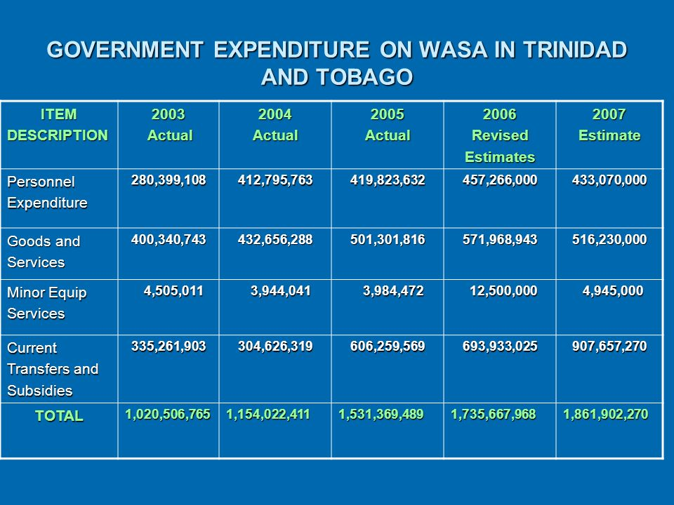 GOVERNMENT EXPENDITURE ON WASA IN TRINIDAD AND TOBAGO ITEMDESCRIPTION2003 Actual Actual2004Actual2005Actual2006RevisedEstimates2007EstimatePersonnelExpenditure280,399,108412,795,763419,823,632457,266,000433,070,000 Goods and Services400,340,743432,656,288501,301,816571,968,943516,230,000 Minor Equip Services 4,505,011 4,505,011 3,944,041 3,944,041 3,984,472 3,984,472 12,500,000 12,500,000 4,945,000 4,945,000 Current Transfers and Subsidies335,261,903304,626,319606,259,569693,933,025907,657,270 TOTAL1,020,506,7651,154,022,4111,531,369,4891,735,667,9681,861,902,270