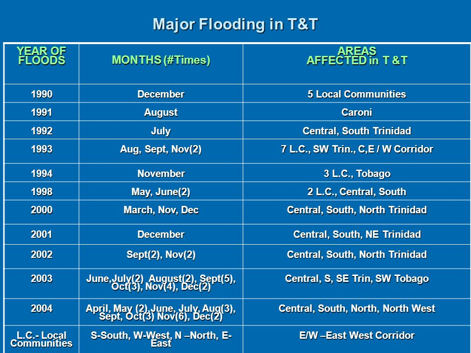 Major Flooding in T&T YEAR OF FLOODS MONTHS (#Times) AREAS AFFECTED in T &T 1990December 5 Local Communities 1991AugustCaroni 1992July Central, South Trinidad 1993 Aug, Sept, Nov(2) 7 L.C., SW Trin., C,E / W Corridor 1994November 3 L.C., Tobago 1998 May, June(2) 2 L.C., Central, South 2000 March, Nov, Dec Central, South, North Trinidad 2001December Central, South, NE Trinidad 2002 Sept(2), Nov(2) Central, South, North Trinidad 2003 June,July(2) August(2), Sept(5), Oct(3), Nov(4), Dec(2) Central, S, SE Trin, SW Tobago 2004 April, May (2),June, July, Aug(3), Sept, Oct(3) Nov(6), Dec(2) Central, South, North, North West L.C.- Local Communities S-South, W-West, N –North, E- East E/W –East West Corridor