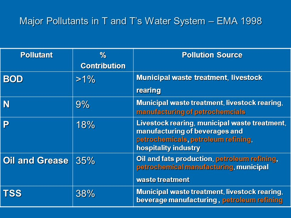 Major Pollutants in T and Ts Water System – EMA 1998 Pollutant%Contribution Pollution Source BOD>1% Municipal waste treatment, livestock rearing N9% Municipal waste treatment, livestock rearing, manufacturing of petrochemcials P18% Livestock rearing, municipal waste treatment, manufacturing of beverages and petrochemicals, petroleum refining, hospitality industry Oil and Grease 35% Oil and fats production, petroleum refining, petrochemical manufacturing, municipal waste treatment TSS38% Municipal waste treatment, livestock rearing, beverage manufacturing, petroleum refining