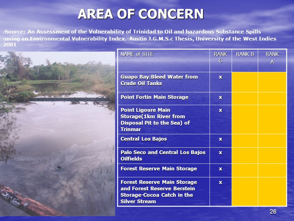 26 AREA OF CONCERN NAME of SITE RANK C RANK B RANKA Guapo Bay:Bleed Water from Crude Oil Tanks x Point Fortin Main Storage x Point Ligoure Main Storage(1km River from Disposal Pit to the Sea) of Trinmar x Central Los Bajos x Palo Seco and Central Los Bajos Oilfields x Forest Reserve Main Storage x Forest Reserve Main Storage and Forest Reserve Berstein Storage-Cocoa Catch in the Silver Stream x Source: An Assessment of the Vulnerability of Trinidad to Oil and hazardous Substance Spills using an Environmental Vulnerability Index.-Austin J.G.M.S.c Thesis, University of the West Indies 2001