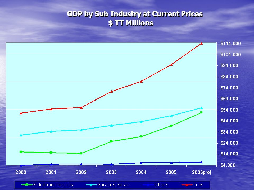 GDP by Sub Industry at Current Prices $ TT Millions GDP by Sub Industry at Current Prices $ TT Millions