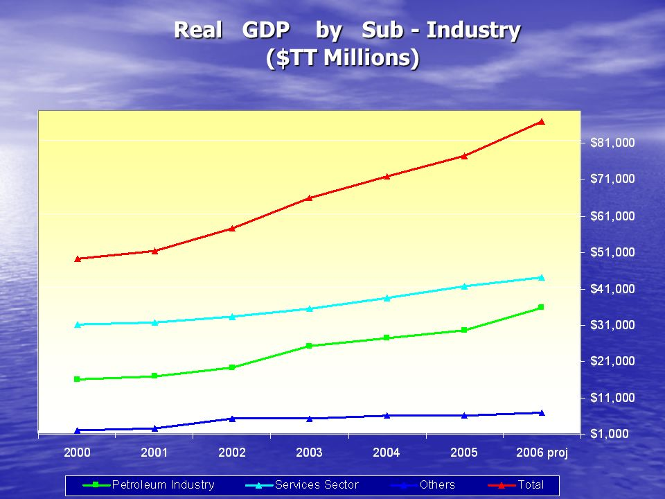 Real GDP by Sub - Industry ($TT Millions) Real GDP by Sub - Industry ($TT Millions)