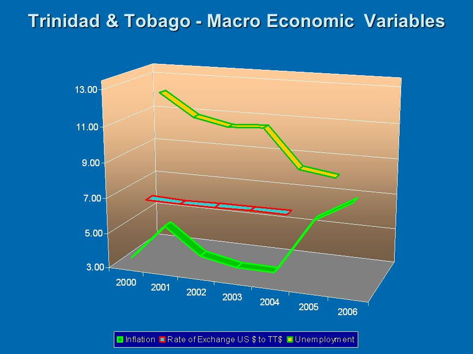 Trinidad & Tobago - Macro Economic Variables