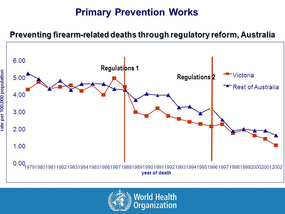 Preventing firearm-related deaths through regulatory reform, Australia 1 Regulations 1 2 Regulations 2 Primary Prevention Works