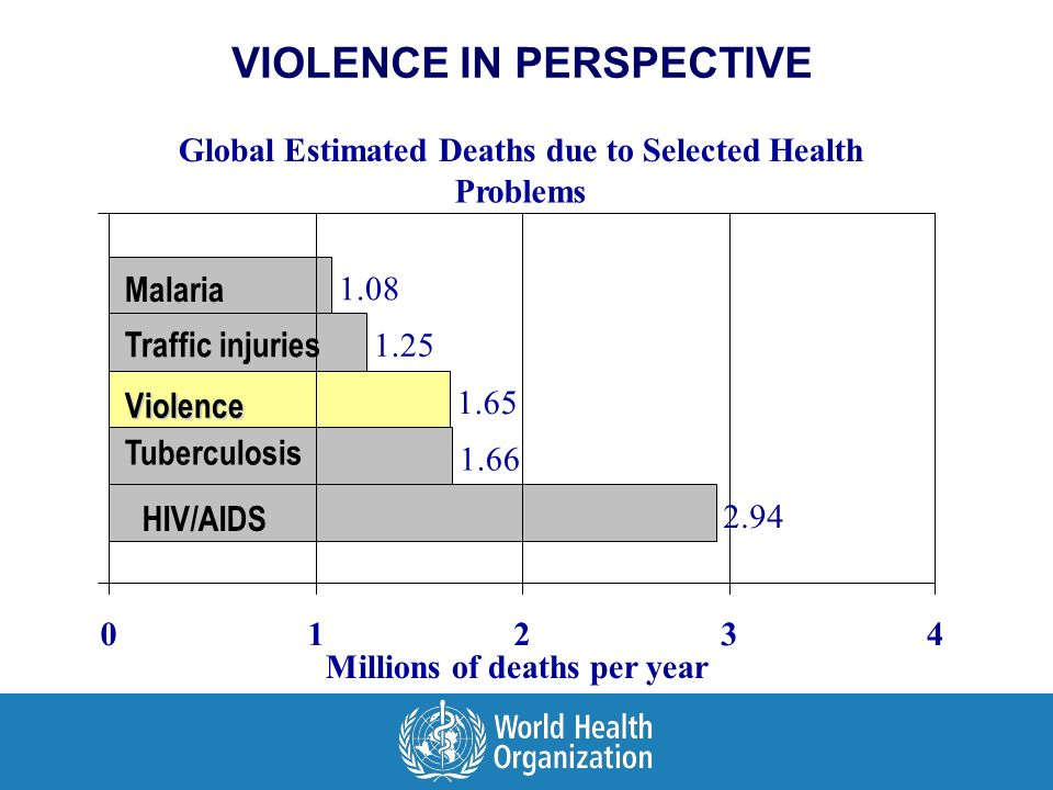 Malaria Traffic injuries Violence Tuberculosis Global Estimated Deaths due to Selected Health Problems 2.94 1.66 1.65 1.25 1.08 01234 Millions of deaths per year VIOLENCE IN PERSPECTIVE HIV/AIDS