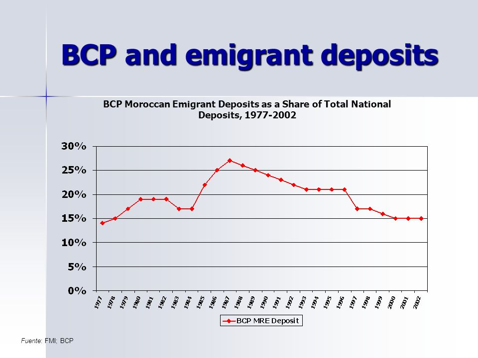 BCP and emigrant deposits Fuente: FMI; BCP BCP Moroccan Emigrant Deposits as a Share of Total National Deposits, 1977-2002