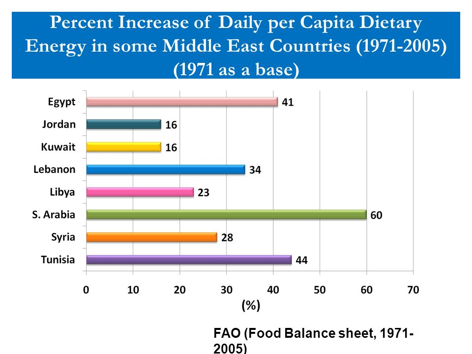 Percent Increase of Daily per Capita Dietary Energy in some Middle East Countries (1971-2005) (1971 as a base) FAO (Food Balance sheet, 1971- 2005)