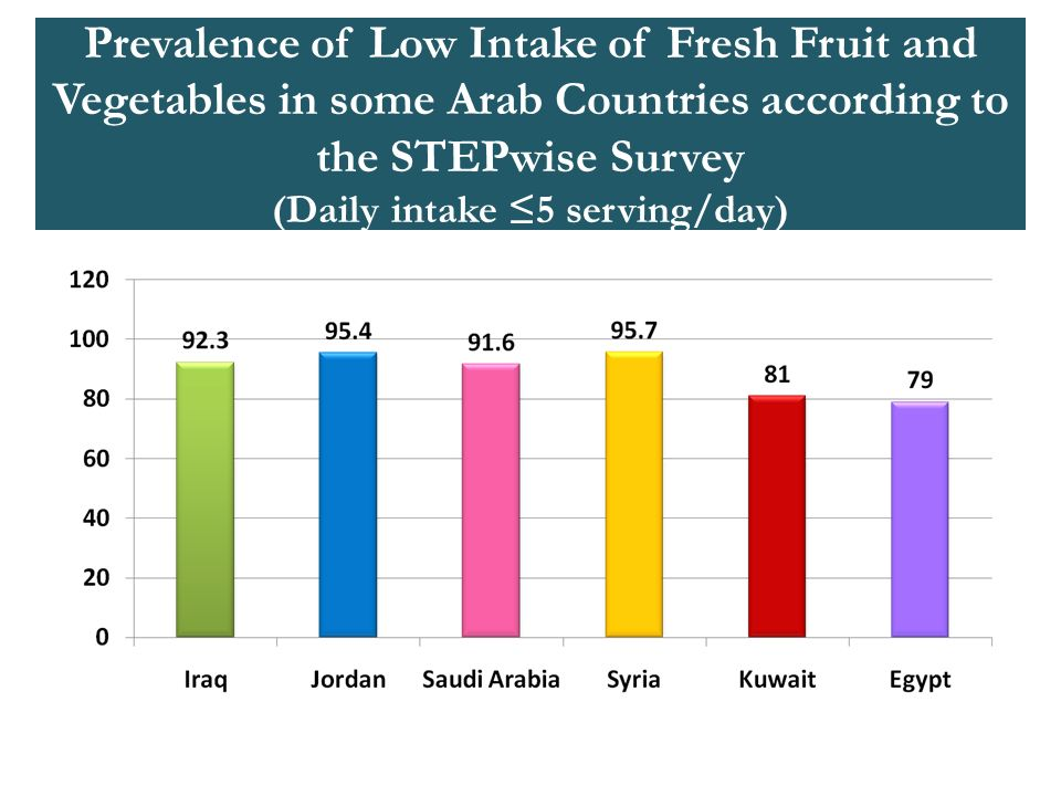 Prevalence of Low Intake of Fresh Fruit and Vegetables in some Arab Countries according to the STEPwise Survey (Daily intake 5 serving/day)