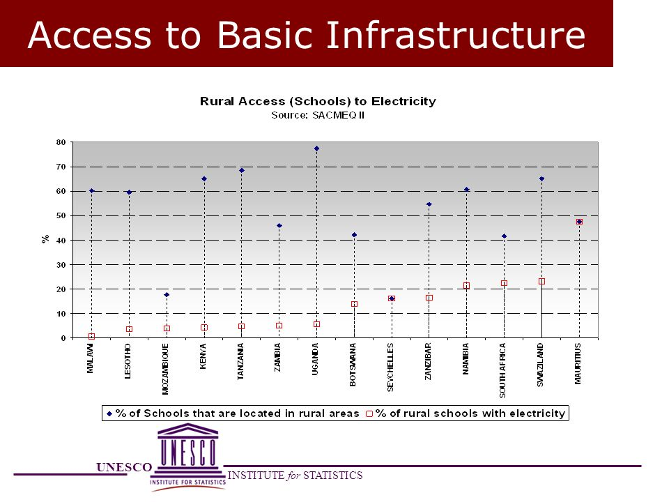 UNESCO INSTITUTE for STATISTICS Access to Basic Infrastructure