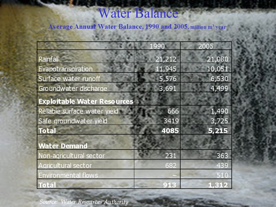 Water Balance Average Annual Water Balance, 1990 and 2005, million m 3 /year Source: Water Resources Authority