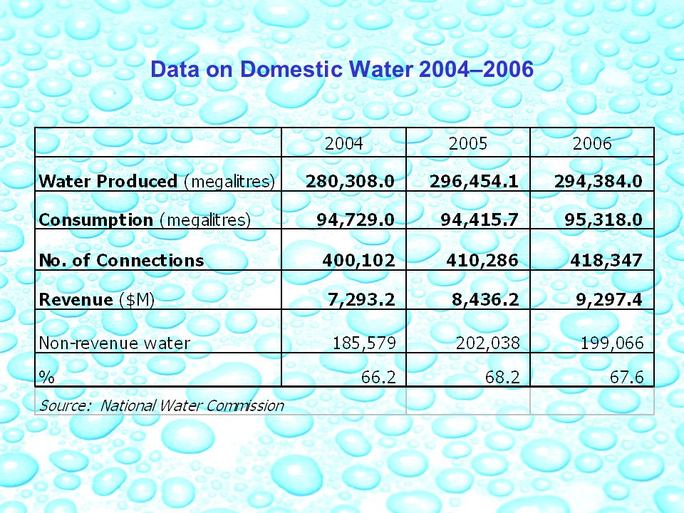 Data on Domestic Water 2004–2006
