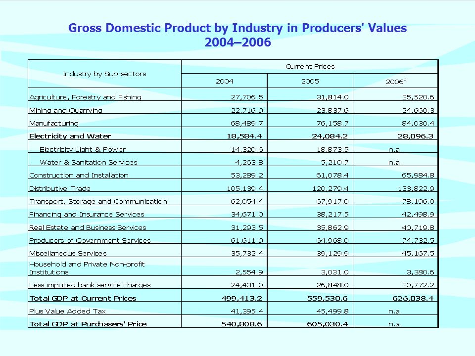 Gross Domestic Product by Industry in Producers' Values 2004–2006