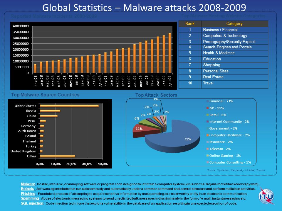 Top Malware Source Countries RankCategory 1Business / Financial 2Computers & Technology 3Pornography/Sexually Explicit 4Search Engines and Portals 5Health & Medicine 6Education 7Shopping 8Personal Sites 9Real Estate 10Travel Top Malware Hosting Website Categories Source: Symantec, Kaspersky, McAfee, Sophos Global Statistics – Malware attacks Reported Malware Incidents Top Attack Sectors Malware: Hostile, intrusive, or annoying software or program code designed to infiltrate a computer system (virus/worms/Trojans/rootkit/backdoors/spyware).
