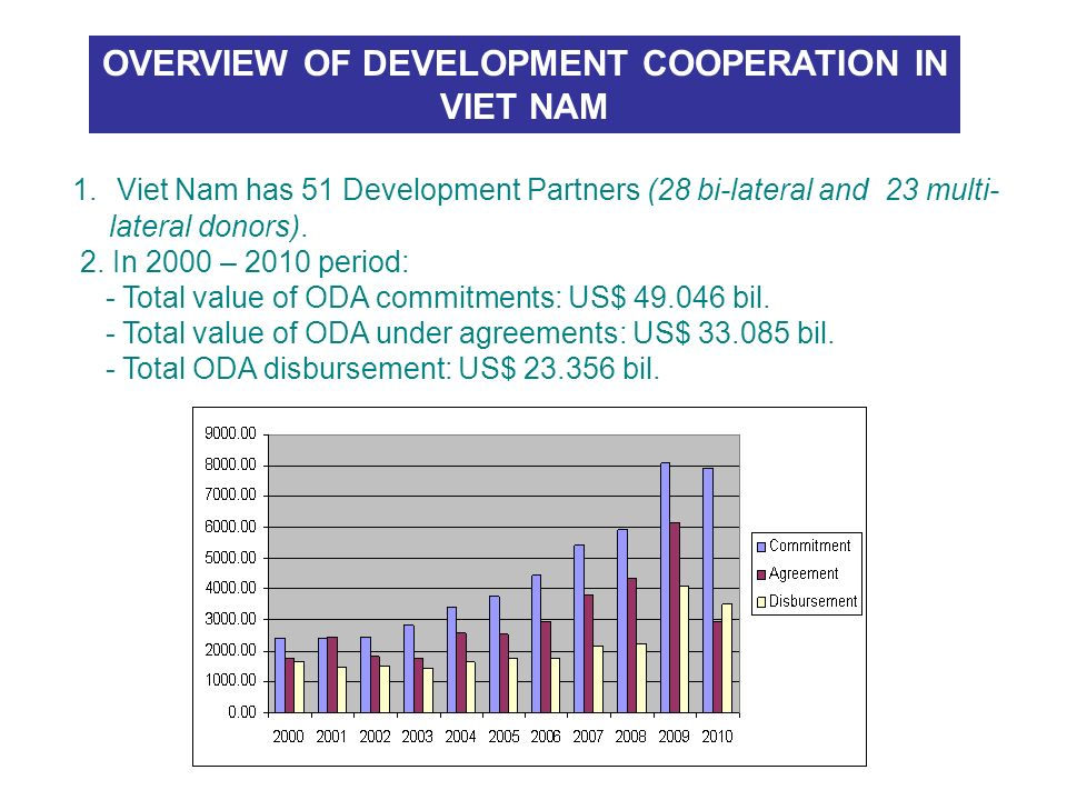 1. Viet Nam has 51 Development Partners (28 bi-lateral and 23 multi- lateral donors). 2. In 2000 – 2010 period: - Total value of ODA commitments: US$