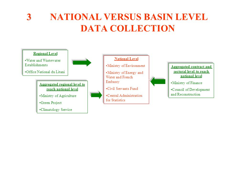 3 3 NATIONAL VERSUS BASIN LEVEL DATA COLLECTION National Level Ministry of Environment Ministry of Energy and Water and French Embassy Civil Servants Fund Central Administration for Statistics Regional Level Water and Wastewater Establishments Office National du Litani Aggregated regional level to reach national level Ministry of Agriculture Green Project Climatology Service Aggregated contract and sectoral level to reach national level Ministry of Finance Council of Development and Reconstruction