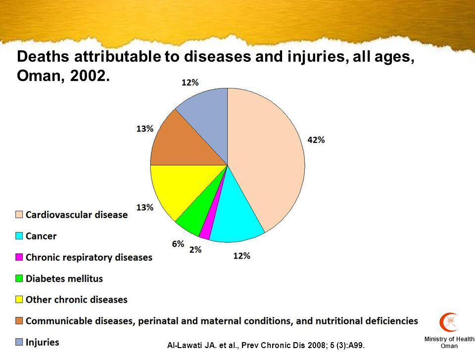 Ministry of Health Oman Disability-adjusted life years lost attributable to diseases and injuries, all ages, Oman, 2002.
