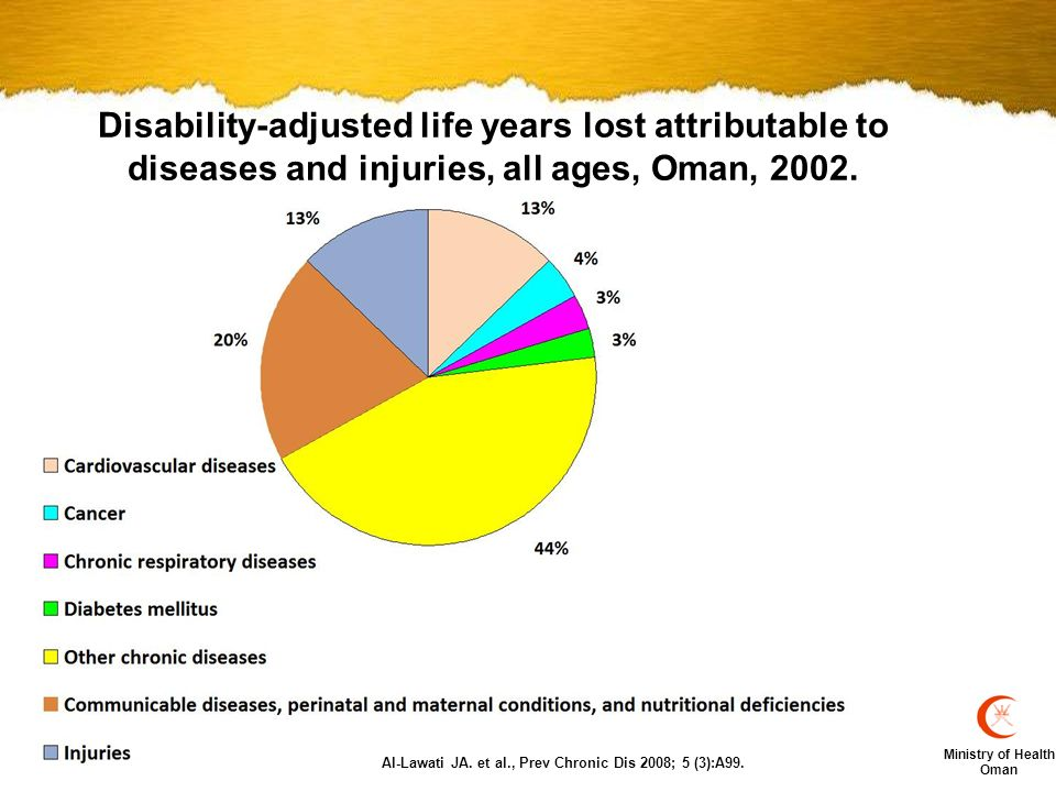 Ministry of Health Oman Rational WHO objective # 3 of the Action Plan for Prevention and Control of NCD