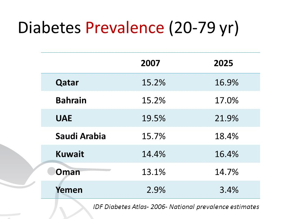Diabetes Prevalence (20-79 yr) 20072025 Qatar15.2%16.9% Bahrain15.2%17.0% UAE19.5%21.9% Saudi Arabia15.7%18.4% Kuwait14.4%16.4% Oman13.1%14.7% Yemen2.9%3.4% IDF Diabetes Atlas- 2006- National prevalence estimates