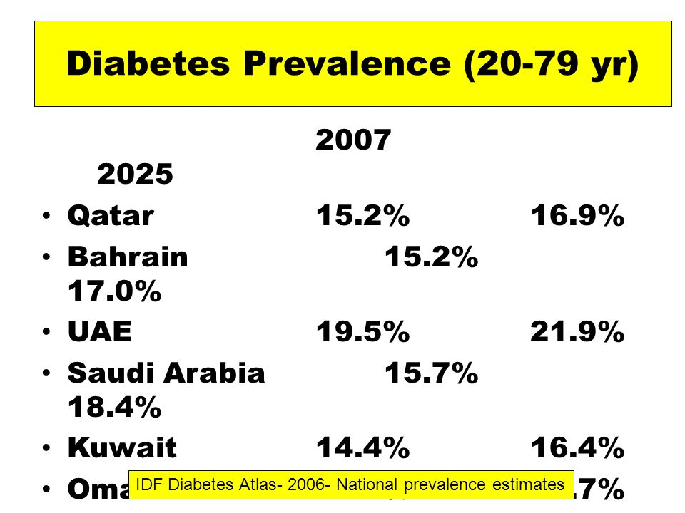 Diabetes Prevalence (20-79 yr) 2007 2025 Qatar 15.2% 16.9% Bahrain15.2% 17.0% UAE 19.5% 21.9% Saudi Arabia15.7% 18.4% Kuwait 14.4% 16.4% Oman13.1% 14.7% Yemen 2.9% 3.4% IDF Diabetes Atlas- 2006- National prevalence estimates