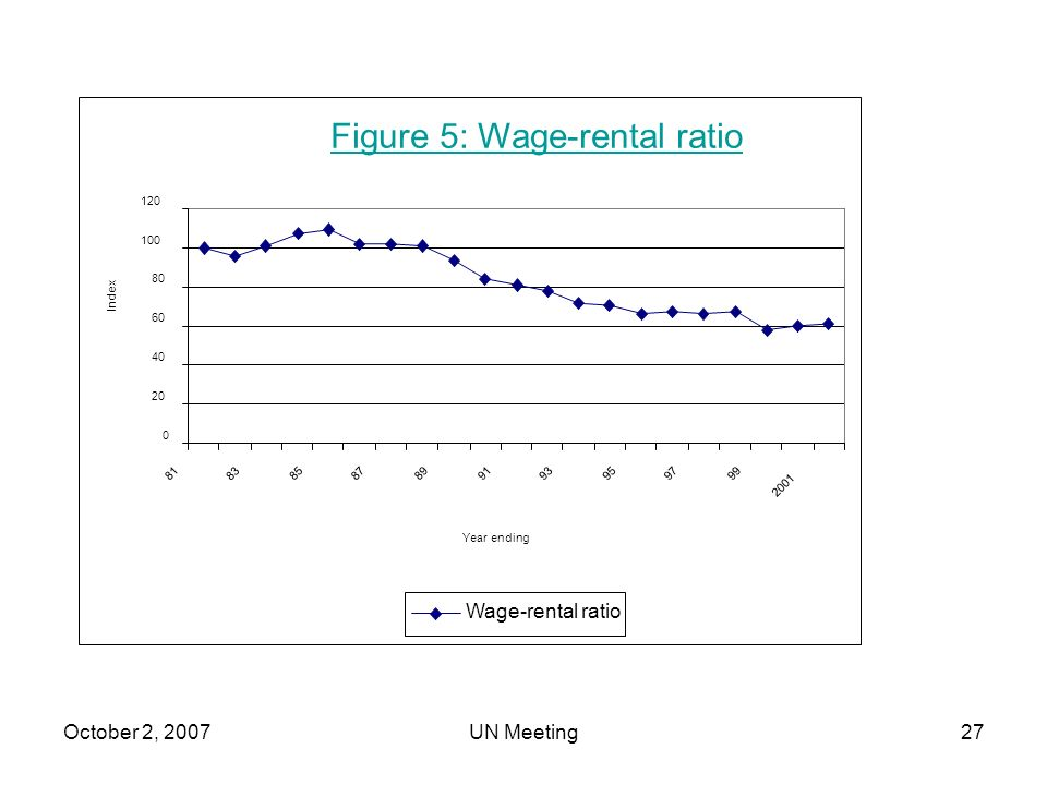 October 2, 2007UN Meeting27 Figure 5: Wage-rental ratio 0 20 40 60 80 100 120 81 83 85 87 8991 9395 9799 2001 Year ending Index Wage-rental ratio