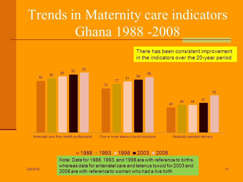 Trends in Maternity care indicators Ghana 1988 -2008 2/8/2014 11 There has been consistent improvement in the indicators over the 20-year period Note: