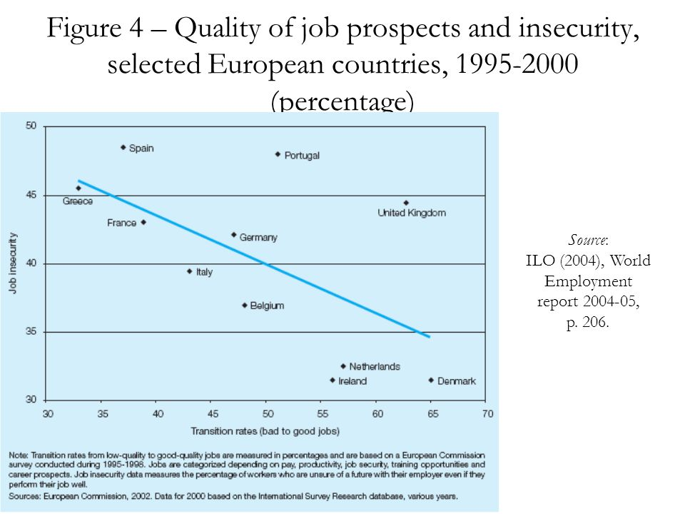 Figure 4 – Quality of job prospects and insecurity, selected European countries, 1995-2000 (percentage) Source: ILO (2004), World Employment report 2004-05, p.