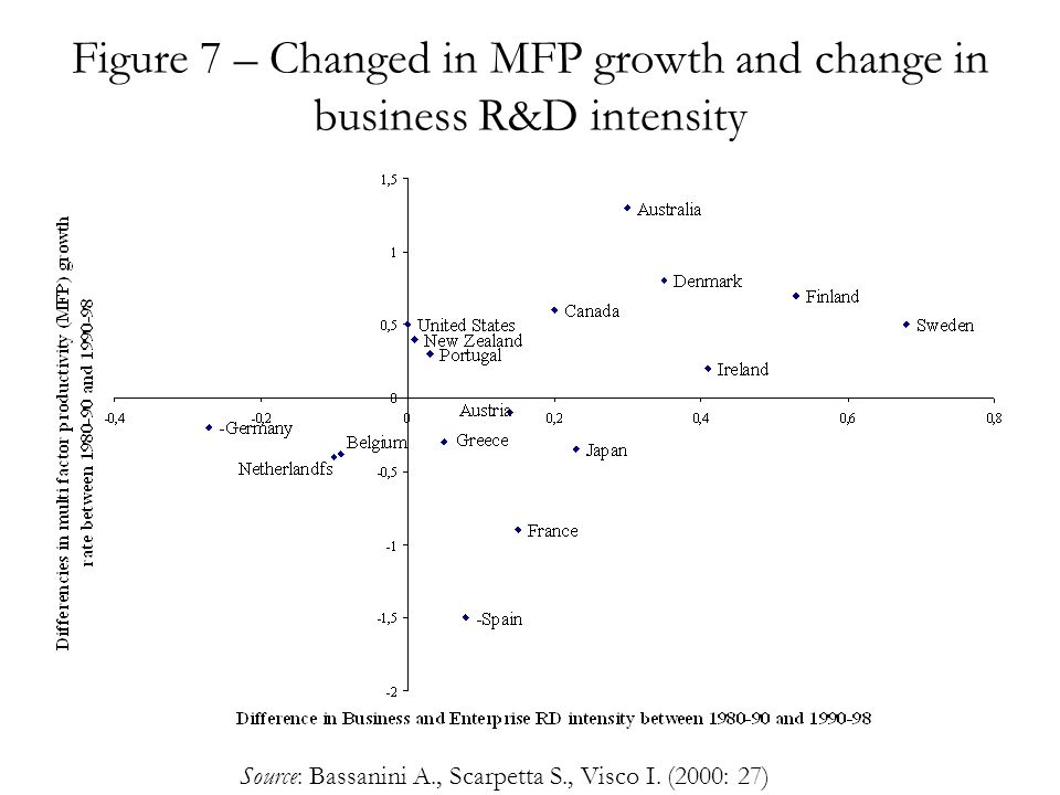 Figure 7 – Changed in MFP growth and change in business R&D intensity Source: Bassanini A., Scarpetta S., Visco I.