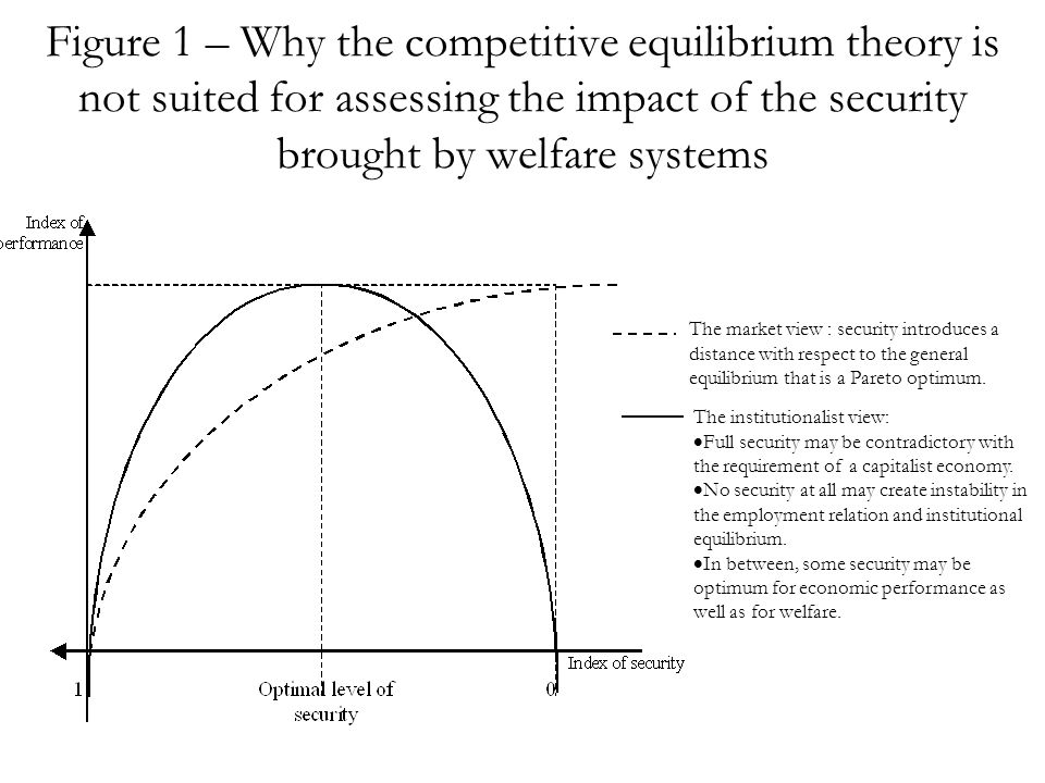 Figure 1 – Why the competitive equilibrium theory is not suited for assessing the impact of the security brought by welfare systems The market view : security introduces a distance with respect to the general equilibrium that is a Pareto optimum.