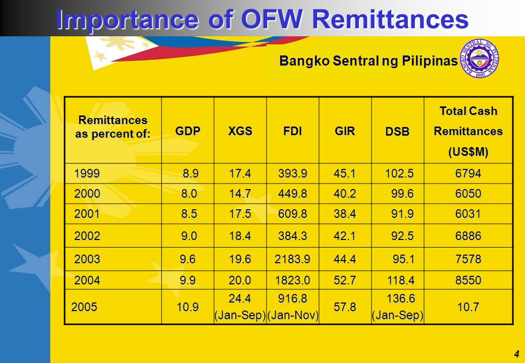 4 Bangko Sentral ng Pilipinas Remittances as percent of: GDPXGSFDIGIRDSB Total Cash Remittances (US$M) 1999 8.9 8.917.4393.945.1 102.5 102.56794 2000
