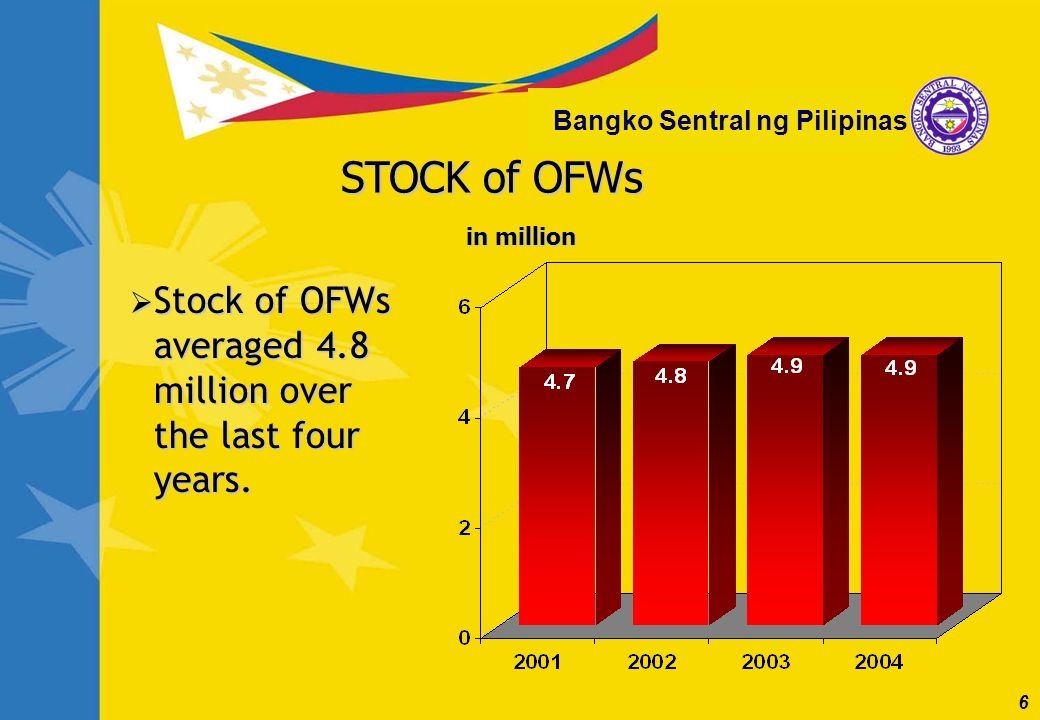 6 Bangko Sentral ng Pilipinas STOCK of OFWs Stock of OFWs averaged 4.8 million over the last four years.