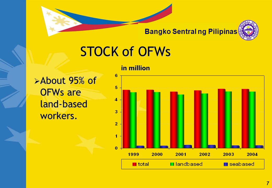 7 Bangko Sentral ng Pilipinas About 95% of OFWs are land-based workers. About 95% of OFWs are land-based workers. STOCK of OFWs in million