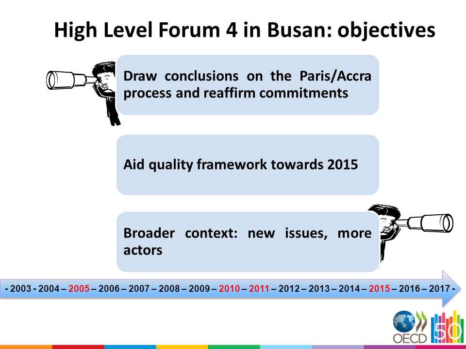 High Level Forum 4 in Busan: objectives Draw conclusions on the Paris/Accra process and reaffirm commitments Broader context: new issues, more actors Aid quality framework towards – 2005 – 2006 – 2007 – 2008 – 2009 – 2010 – 2011 – 2012 – 2013 – 2014 – 2015 – 2016 –