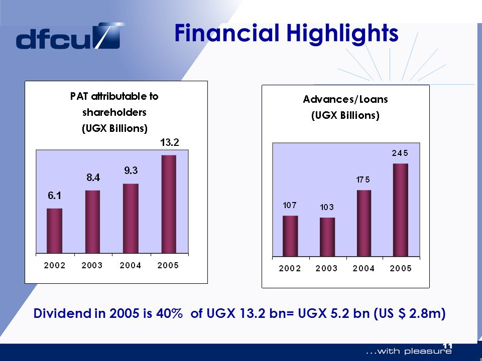 11 Financial Highlights Dividend in 2005 is 40% of UGX 13.2 bn= UGX 5.2 bn (US $ 2.8m)