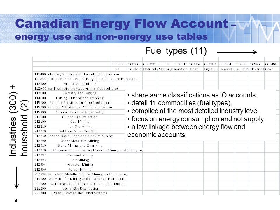 Canadian Energy Flow Account – energy use and non-energy use tables 4 Fuel types (11) Industries (300) + household (2) share same classifications as IO accounts.