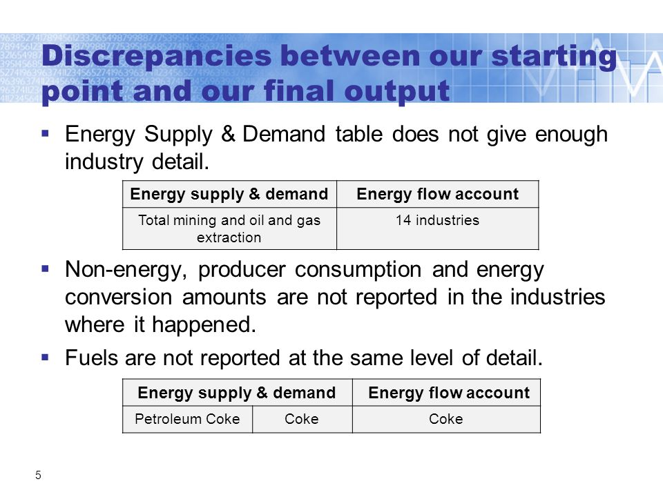 Discrepancies between our starting point and our final output Energy Supply & Demand table does not give enough industry detail.