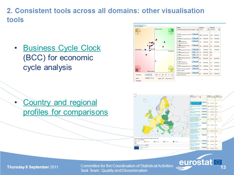13 2. Consistent tools across all domains: other visualisation tools Thursday 8 September 2011 Committee for the Coordination of Statistical Activitie