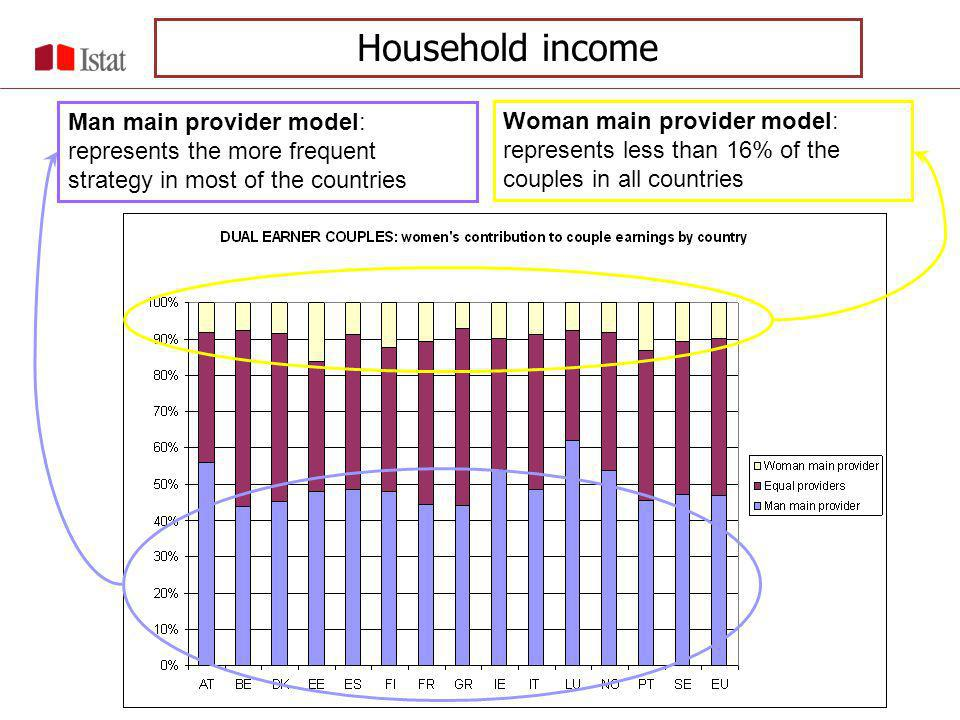 Man main provider model: represents the more frequent strategy in most of the countries Woman main provider model: represents less than 16% of the couples in all countries