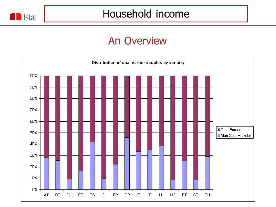 An Overview Household income