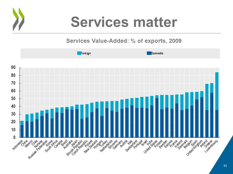 Services matter Services Value-Added: % of exports, 2009 11