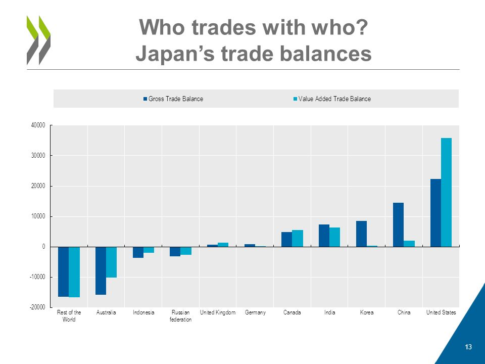 Who trades with who? Japans trade balances 13