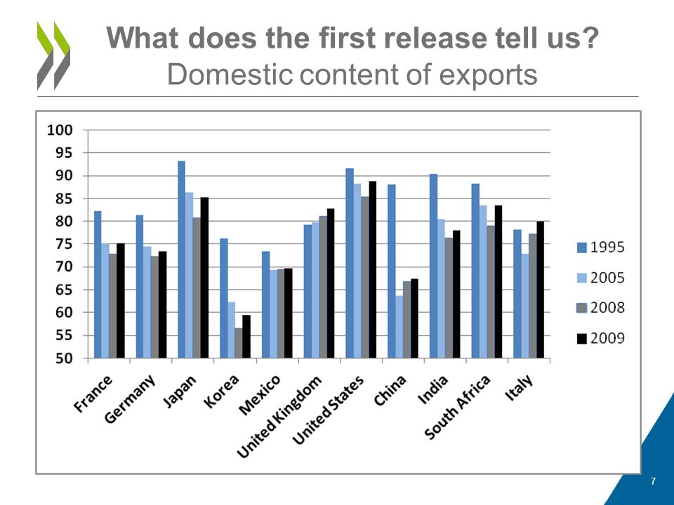 What does the first release tell us? Domestic content of exports 7