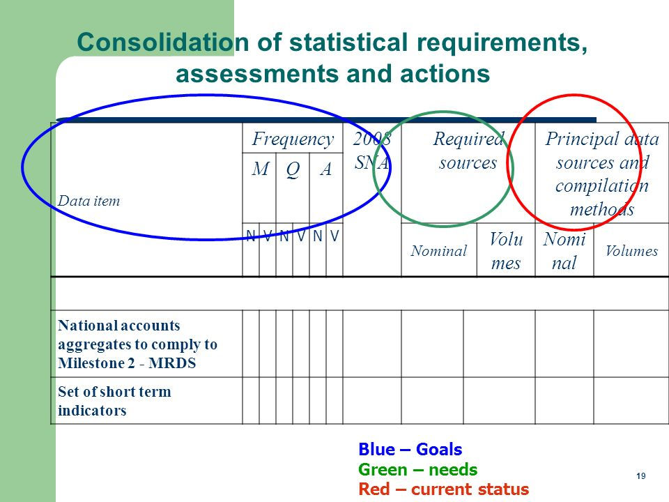 19 Consolidation of statistical requirements, assessments and actions Data item Frequency2008 SNA Required sources Principal data sources and compilation methods MQA NVNVNV Nominal Volu mes Nomi nal Volumes National accounts aggregates to comply to Milestone 2 - MRDS Set of short term indicators Blue – Goals Green – needs Red – current status