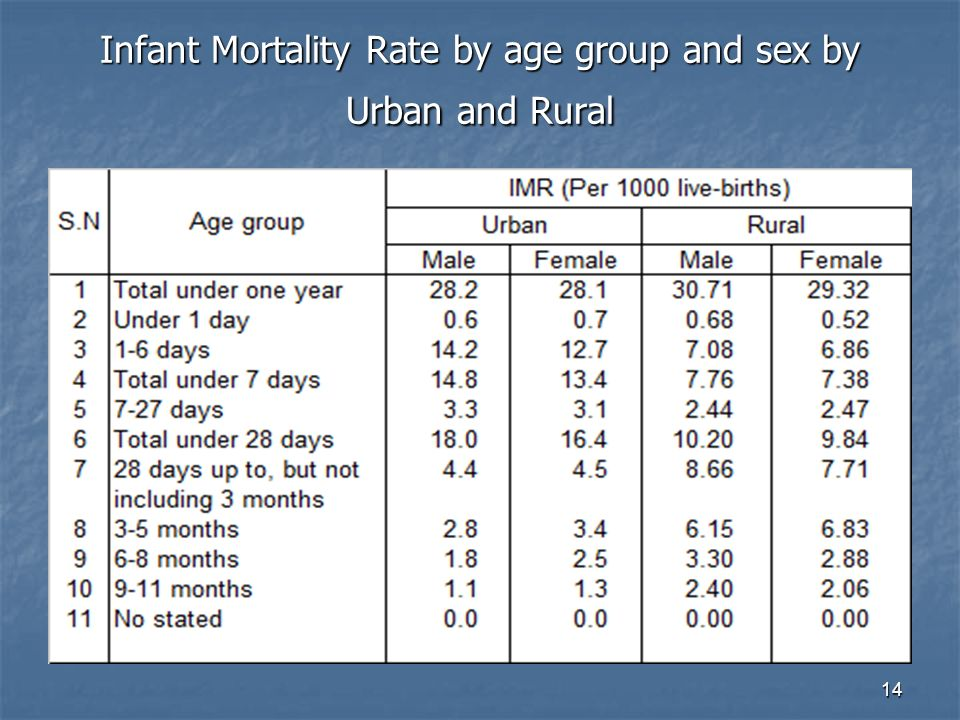 14 Infant Mortality Rate by age group and sex by Urban and Rural